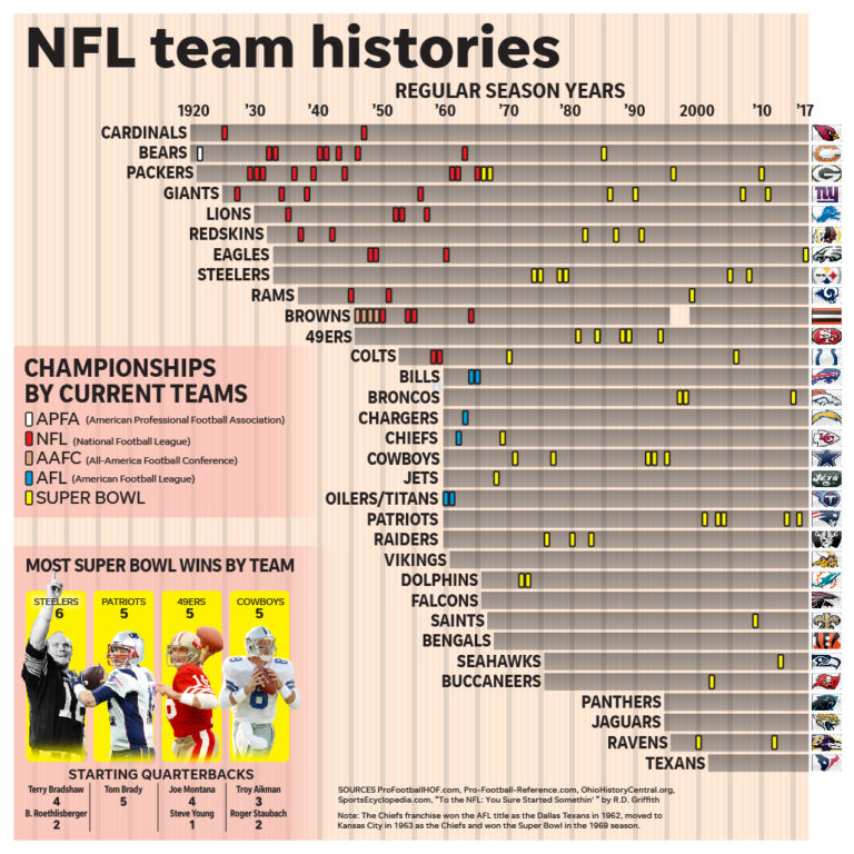 NFL teams histories by Greg Hester
