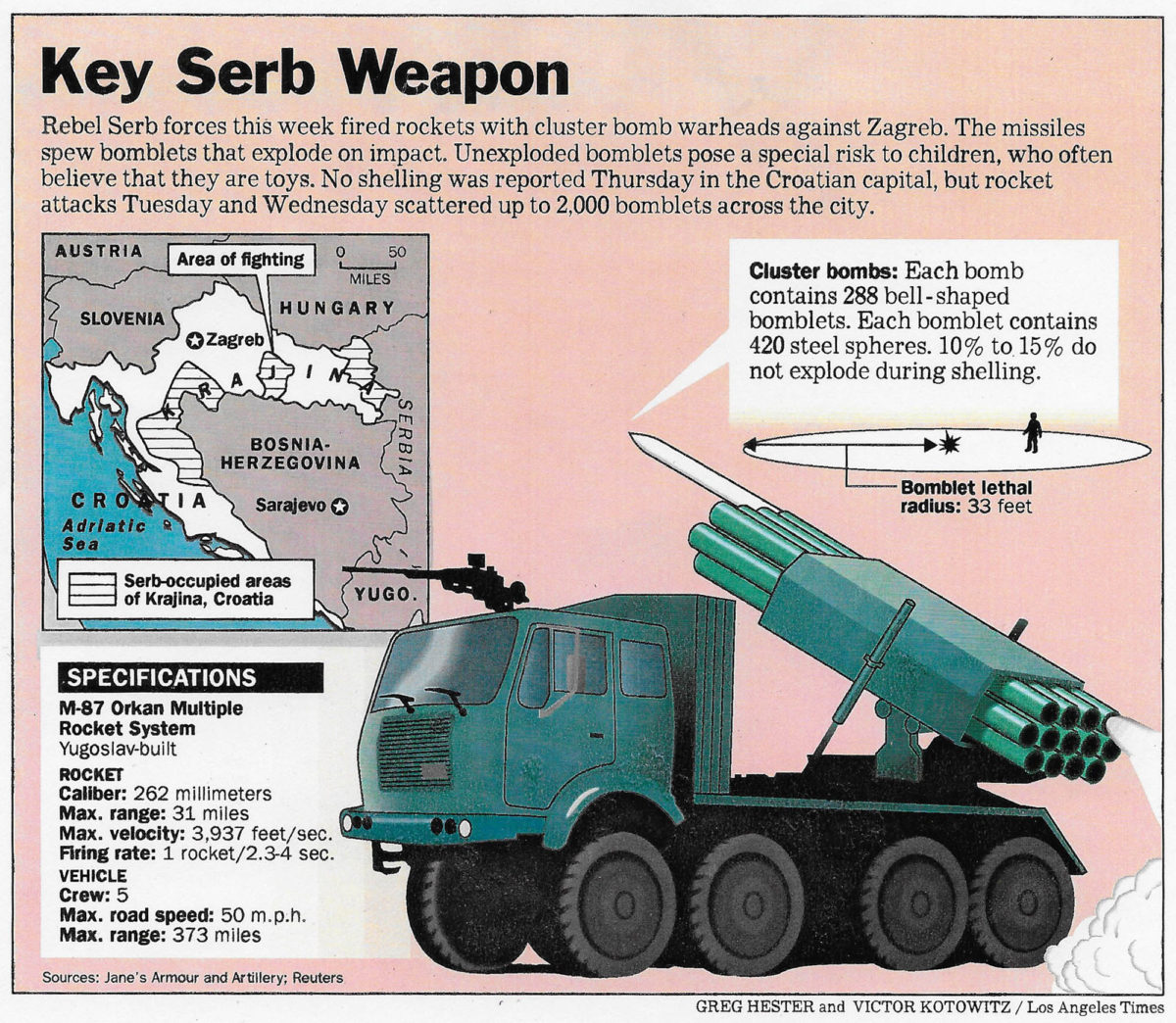 Serbian weaponry infographic for the Los Angeles Times