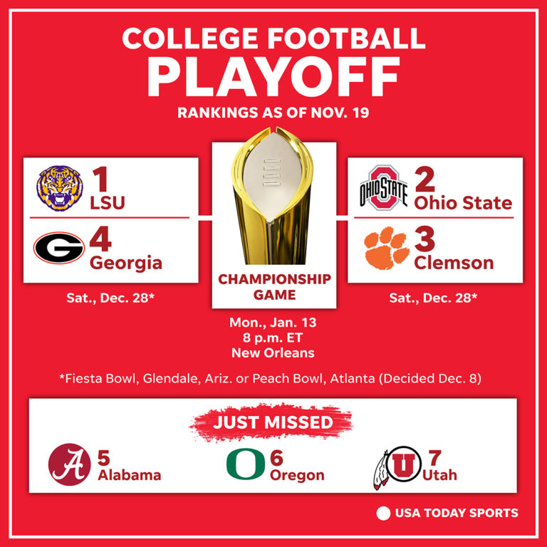 College football playoff rankings bracket