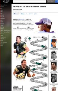 Brett Favre infographic for Yahoo! Sports