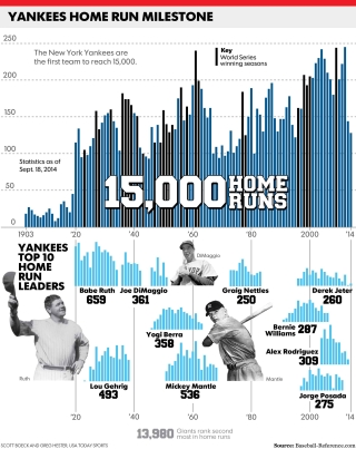 Infographic: Yankees 15,000th home run
