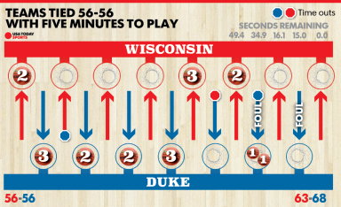 March Madness end game infographic