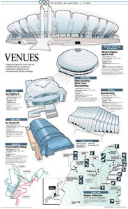 Olympic venues infographic for Nagano winter games