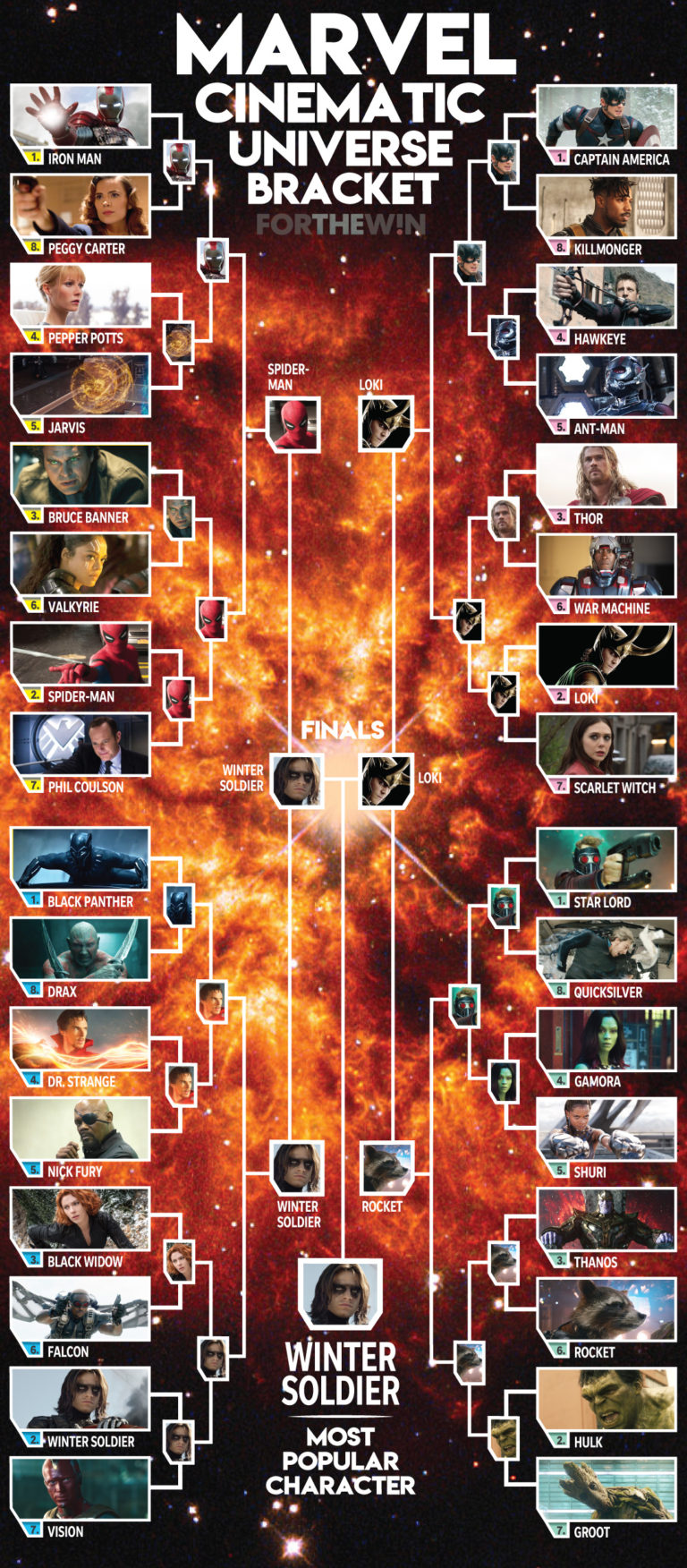 Marvel most popular character bracket by Greg Hester