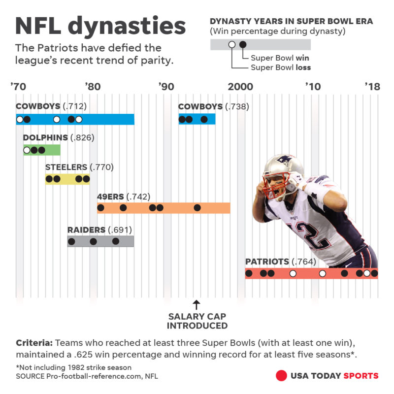 NFL dynasties graphic by Greg Hester