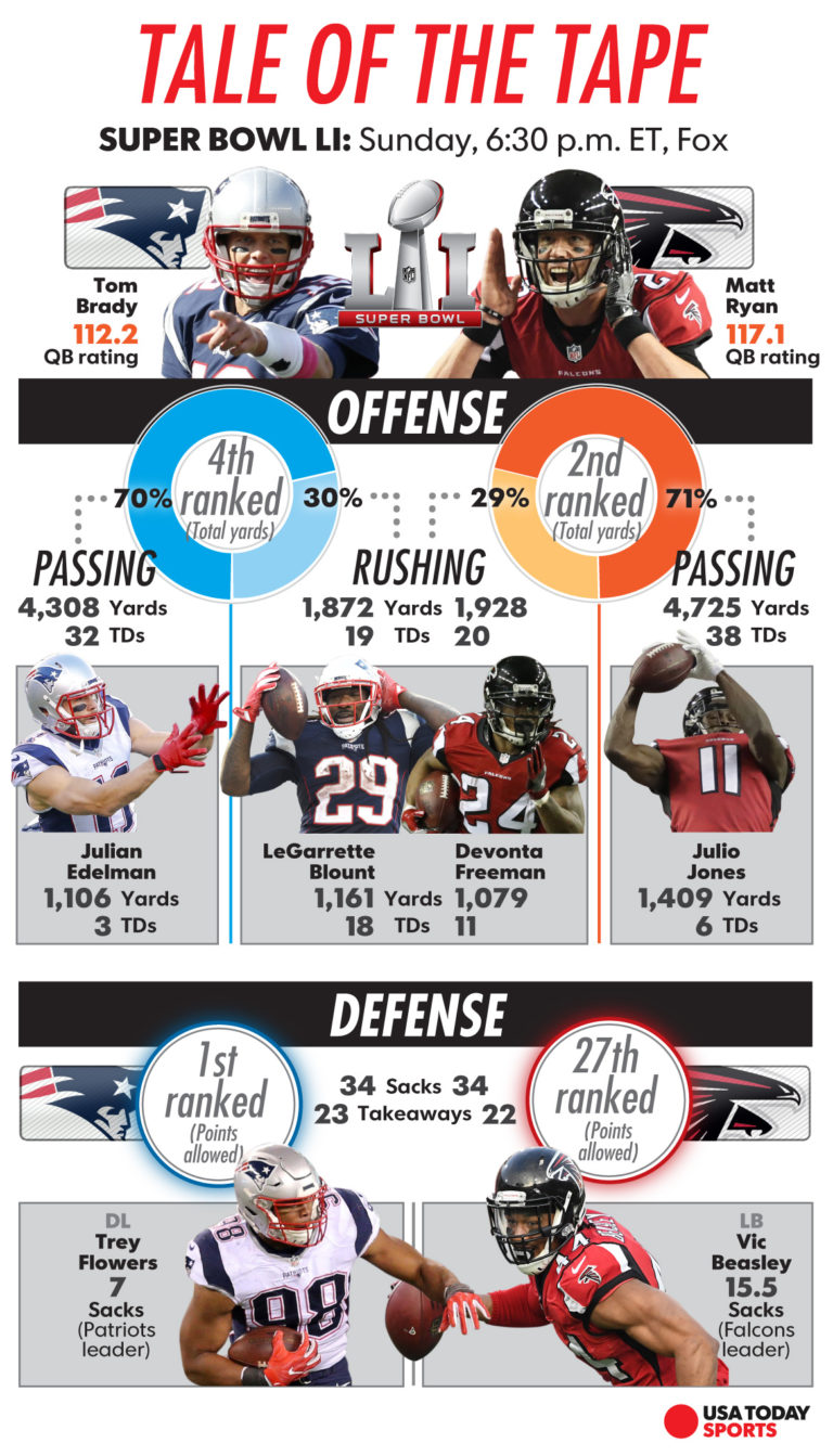 Super Bowl preview tale of the tape graphic by Greg Hester