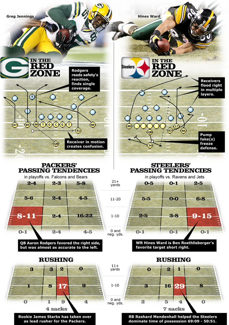 Super Bowl team strengths and plays graphic by Greg Hester