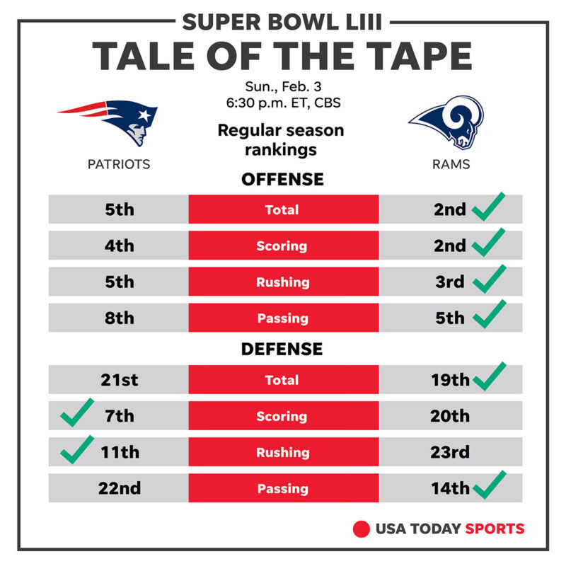 Super Bowl tale of the tape